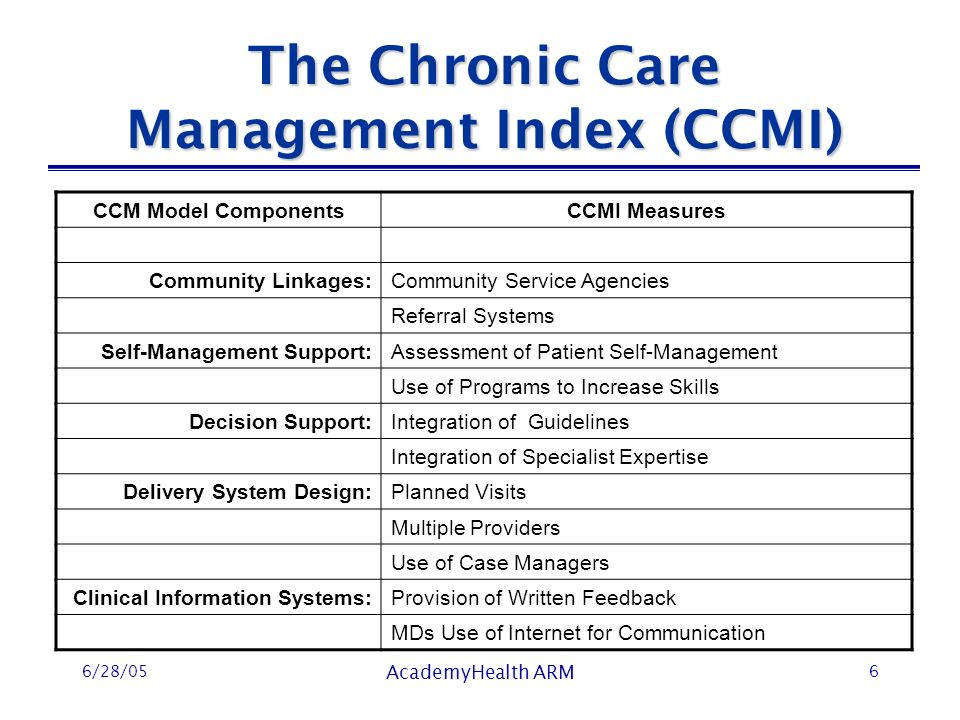 6/28/05 AcademyHealth ARM 6 The Chronic Care Management Index (CCMI) CCM Model ComponentsCCMI Measures Community Linkages:Community Service Agencies Referral Systems Self-Management Support:Assessment of Patient Self-Management Use of Programs to Increase Skills Decision Support:Integration of Guidelines Integration of Specialist Expertise Delivery System Design:Planned Visits Multiple Providers Use of Case Managers Clinical Information Systems:Provision of Written Feedback MDs Use of Internet for Communication