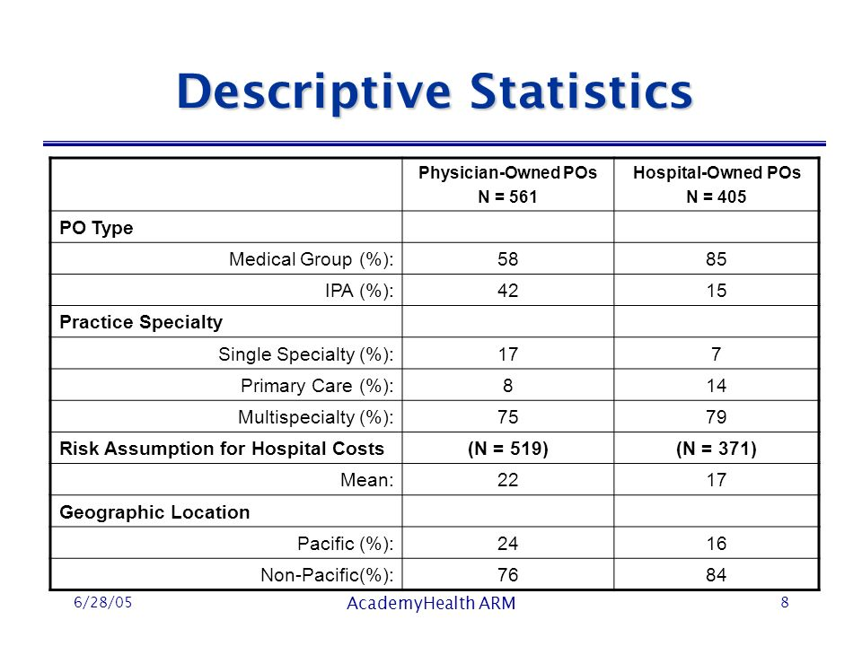 6/28/05 AcademyHealth ARM 8 Descriptive Statistics Physician-Owned POs N = 561 Hospital-Owned POs N = 405 PO Type Medical Group (%):5885 IPA (%):4215 Practice Specialty Single Specialty (%):177 Primary Care (%):814 Multispecialty (%):7579 Risk Assumption for Hospital Costs(N = 519)(N = 371) Mean:2217 Geographic Location Pacific (%):2416 Non-Pacific(%):7684