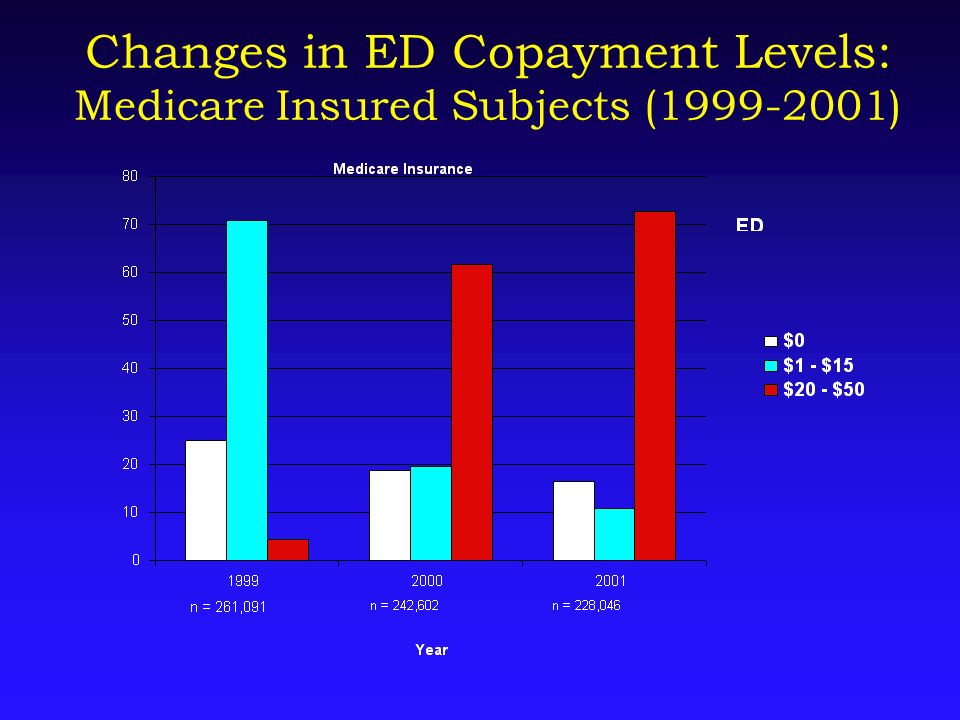 Changes in ED Copayment Levels: Medicare Insured Subjects (1999-2001)