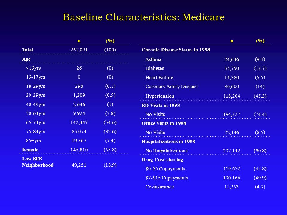 Baseline Characteristics: Medicare n(%) Total261,091(100) Age <15yrs26(0) 15-17yrs0(0) 18-29yrs298(0.1) 30-39yrs1,309(0.5) 40-49yrs2,646(1) 50-64yrs9,924(3.8) 65-74yrs142,447(54.6) 75-84yrs85,074(32.6) 85+yrs19,367(7.4) Female145,810(55.8) Low SES Neighborhood49,251(18.9) n(%) Chronic Disease Status in 1998 Asthma24,646(9.4) Diabetes35,750(13.7) Heart Failure14,380(5.5) Coronary Artery Disease36,600(14) Hypertension118,204(45.3) ED Visits in 1998 No Visits194,327(74.4) Office Visits in 1998 No Visits22,146(8.5) Hospitalizations in 1998 No Hospitalizations237,142(90.8) Drug Cost-sharing $0-$5 Copayments119,672(45.8) $7-$15 Copayments130,166(49.9) Co-insurance11,253(4.3)