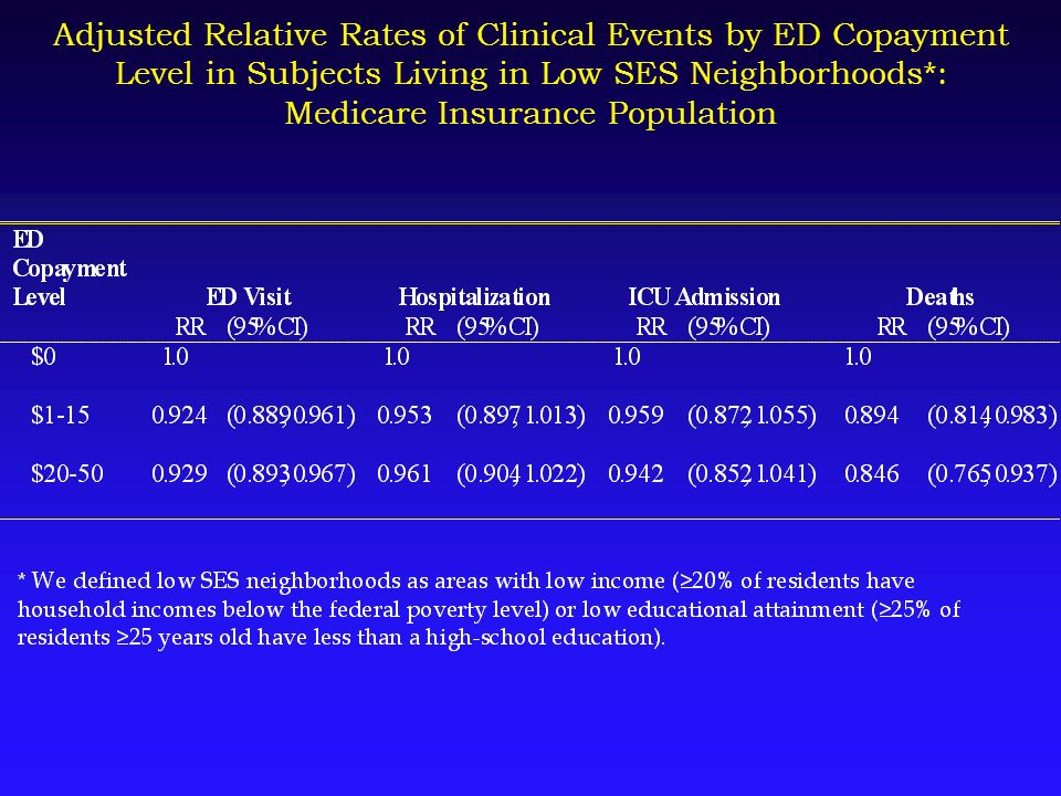 Adjusted Relative Rates of Clinical Events by ED Copayment Level in Subjects Living in Low SES Neighborhoods*: Medicare Insurance Population