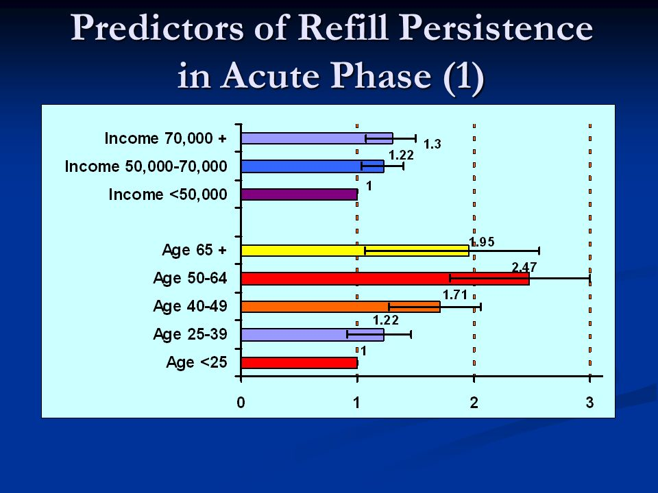 Predictors of Refill Persistence in Acute Phase (1)