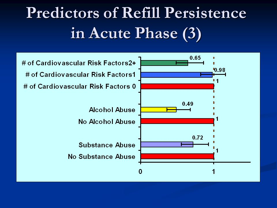 Predictors of Refill Persistence in Acute Phase (3)
