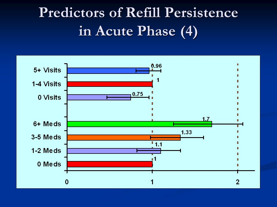 Predictors of Refill Persistence in Acute Phase (4)