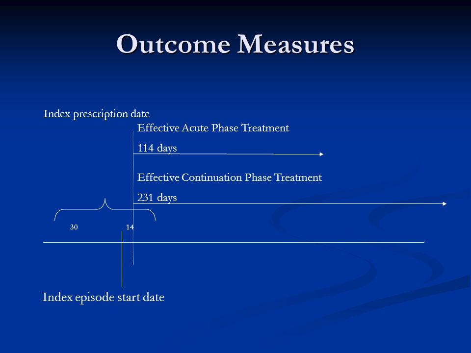 Outcome Measures 3014 Index prescription date Index episode start date Effective Acute Phase Treatment 114 days Effective Continuation Phase Treatment 231 days