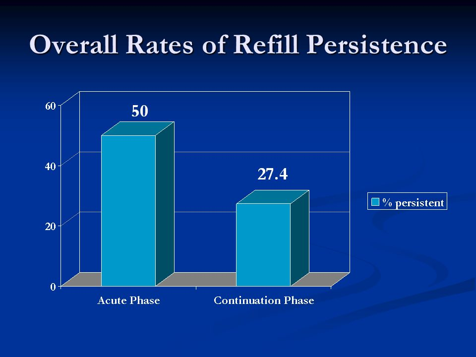 Overall Rates of Refill Persistence