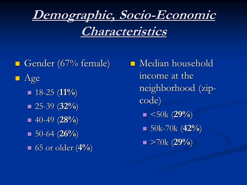 Demographic, Socio-Economic Characteristics Gender (67% female) Gender (67% female) Age Age 18-25 ( 11% ) 18-25 ( 11% ) 25-39 ( 32% ) 25-39 ( 32% ) 40-49 ( 28% ) 40-49 ( 28% ) 50-64 ( 26% ) 50-64 ( 26% ) 65 or older ( 4% ) 65 or older ( 4% ) Median household income at the neighborhood (zip- code) Median household income at the neighborhood (zip- code) <50k ( 29% ) <50k ( 29% ) 50k-70k ( 42% ) 50k-70k ( 42% ) >70k ( 29% ) >70k ( 29% )