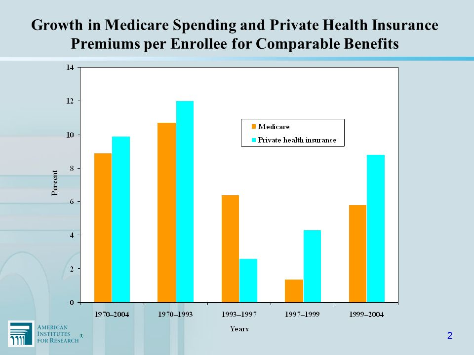 ®® 3 Source: 2005 OASDI and Medicare Trustees Report Growth in Medicare Spending as a Share of GDP and in Beneficiaries as a Share of Total Population