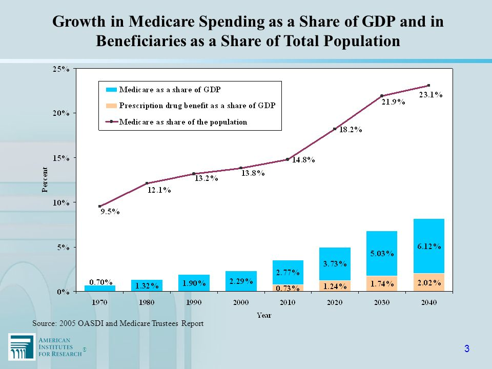 ®® 4 Source: Medicare Trustees Report, 1997–2000, 2006 6.5% 5.3% 4.4% 4.0% 5.6 % Projected 2025 Medicare Spending as a Share of GDP