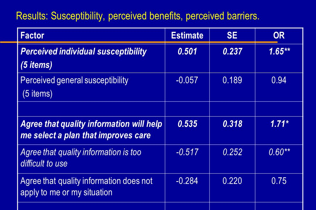 Results: Susceptibility, perceived benefits, perceived barriers. FactorEstimateSEOR Perceived individual susceptibility (5 items) 0.5010.2371.65** Per