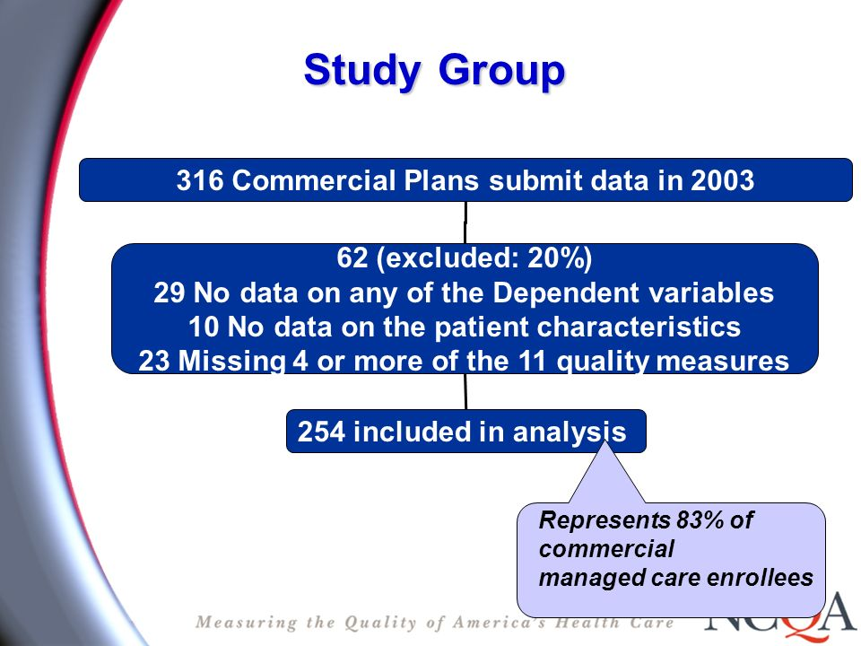 316 Commercial Plans submit data in 2003 254 included in analysis 62 (excluded: 20%) 29 No data on any of the Dependent variables 10 No data on the patient characteristics 23 Missing 4 or more of the 11 quality measures StudyGroup Study Group Represents 83% of commercial managed care enrollees