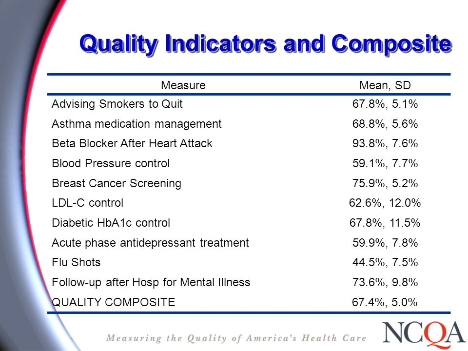 Quality Indicators and Composite 67.4%, 5.0%QUALITY COMPOSITE 73.6%, 9.8%Follow-up after Hosp for Mental Illness 44.5%, 7.5%Flu Shots 59.9%, 7.8%Acute phase antidepressant treatment 67.8%, 11.5%Diabetic HbA1c control 62.6%, 12.0%LDL-C control 75.9%, 5.2%Breast Cancer Screening 59.1%, 7.7%Blood Pressure control 93.8%, 7.6%Beta Blocker After Heart Attack 68.8%, 5.6%Asthma medication management 67.8%, 5.1%Advising Smokers to Quit Mean, SDMeasure