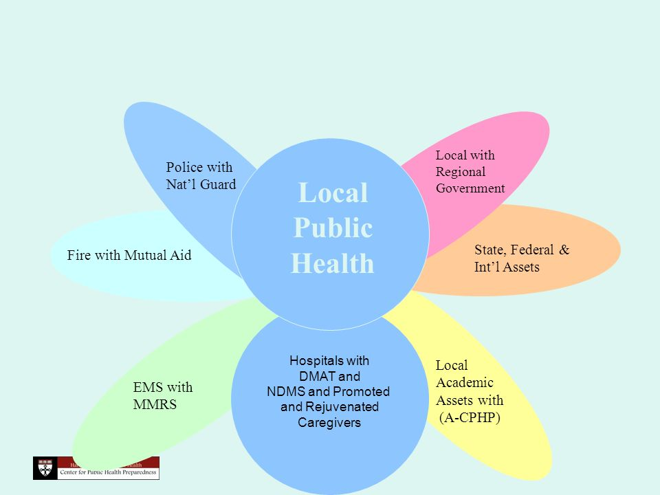 EMS with MMRS Fire with Mutual Aid State, Federal & Intl Assets Local Academic Assets with (A-CPHP) Hospitals with DMAT and NDMS and Promoted and Rejuvenated Caregivers Police with Natl Guard Local with Regional Government Local Public Health