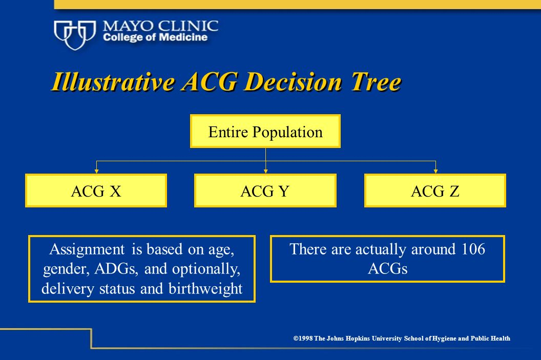 © 2004 – Mayo College of Medicine, Mayo Clinic. All rights reserved. Illustrative ACG Decision Tree Assignment is based on age, gender, ADGs, and opti