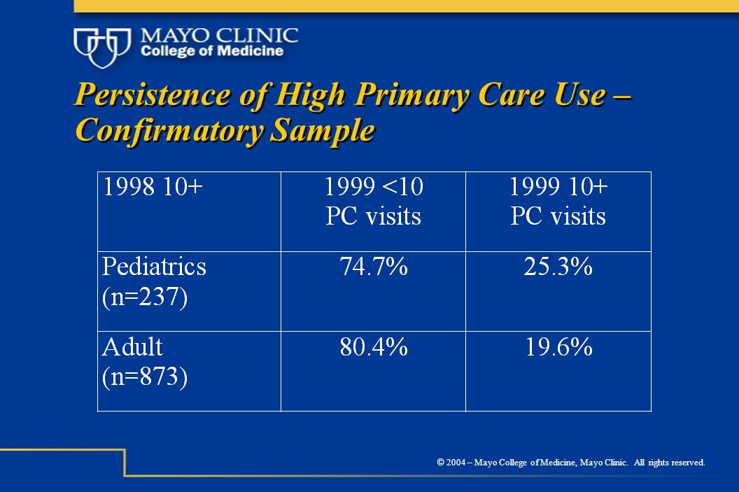 © 2004 – Mayo College of Medicine, Mayo Clinic. All rights reserved. Persistence of High Primary Care Use – Confirmatory Sample