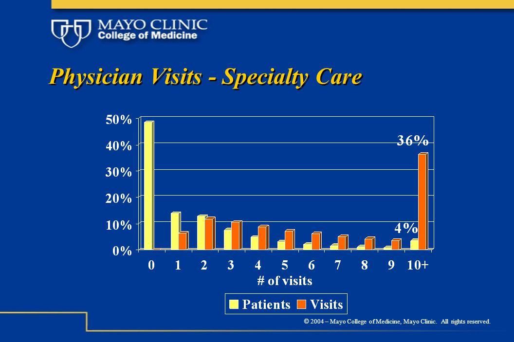 © 2004 – Mayo College of Medicine, Mayo Clinic. All rights reserved. Physician Visits - Specialty Care