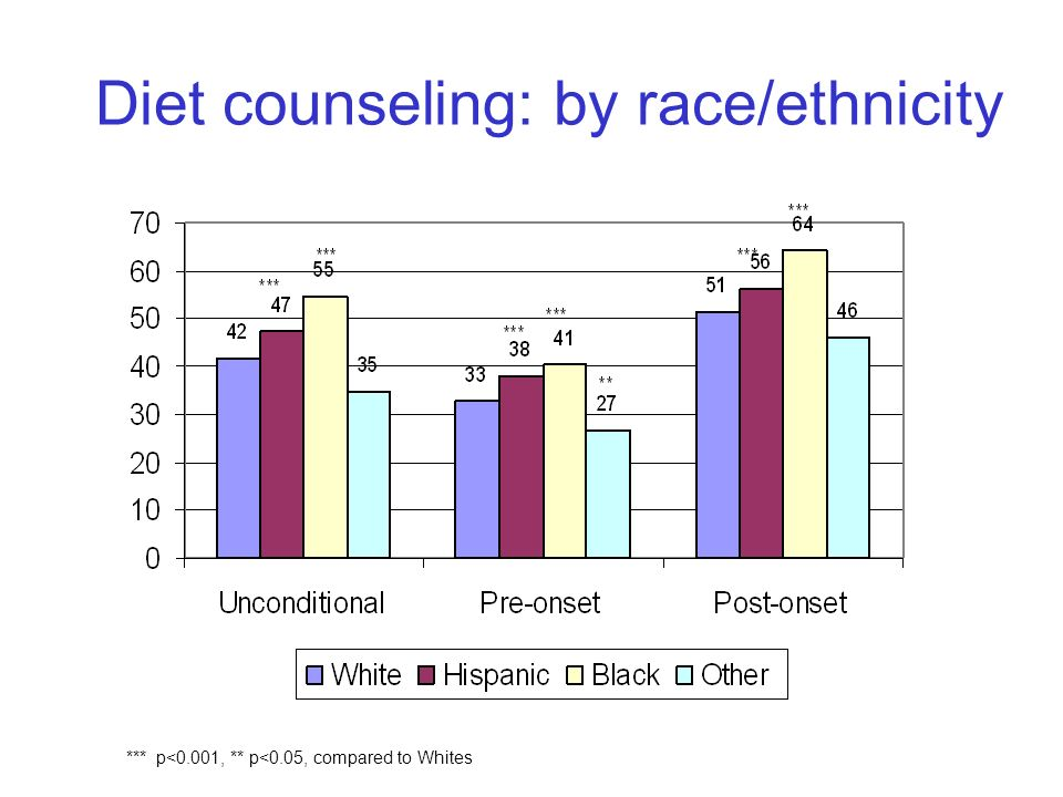 8 Diet counseling: by race/ethnicity *** p<0.001, ** p<0.05, compared to Whites