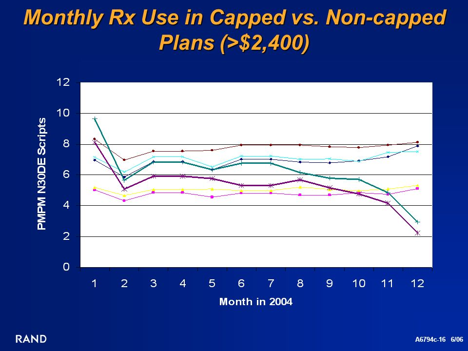 A6794c-16 6/06 Monthly Rx Use in Capped vs. Non-capped Plans (>$2,400)