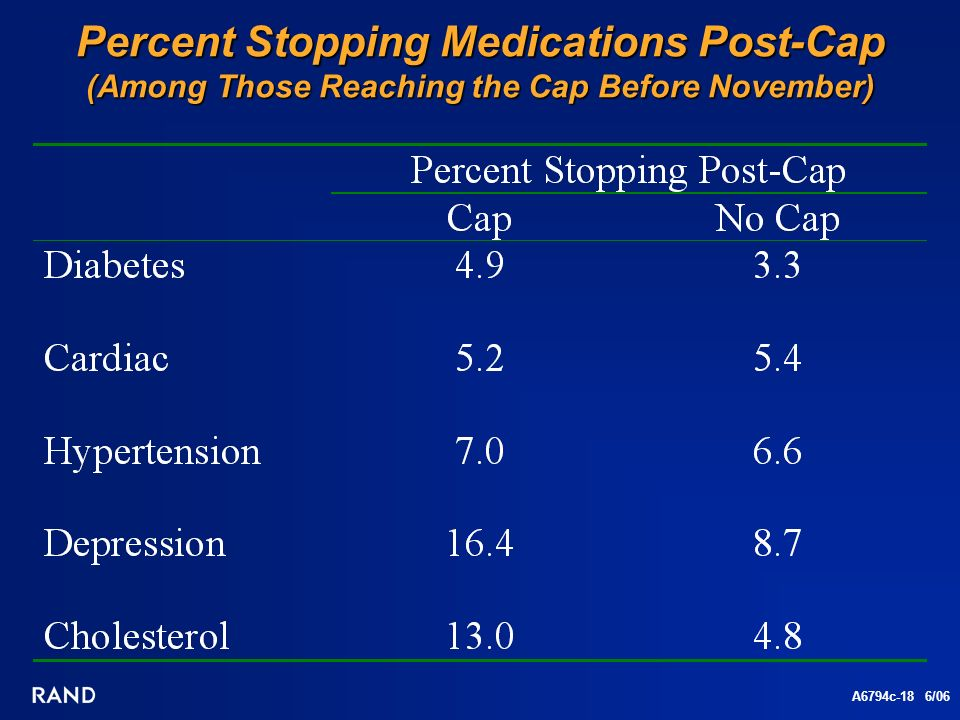 A6794c-18 6/06 Percent Stopping Medications Post-Cap (Among Those Reaching the Cap Before November)