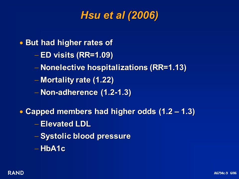A6794c-9 6/06 Hsu et al (2006) But had higher rates of But had higher rates of ED visits (RR=1.09) ED visits (RR=1.09) Nonelective hospitalizations (RR=1.13) Nonelective hospitalizations (RR=1.13) Mortality rate (1.22) Mortality rate (1.22) Non-adherence (1.2-1.3) Non-adherence (1.2-1.3) Capped members had higher odds (1.2 – 1.3) Capped members had higher odds (1.2 – 1.3) Elevated LDL Elevated LDL Systolic blood pressure Systolic blood pressure HbA1c HbA1c