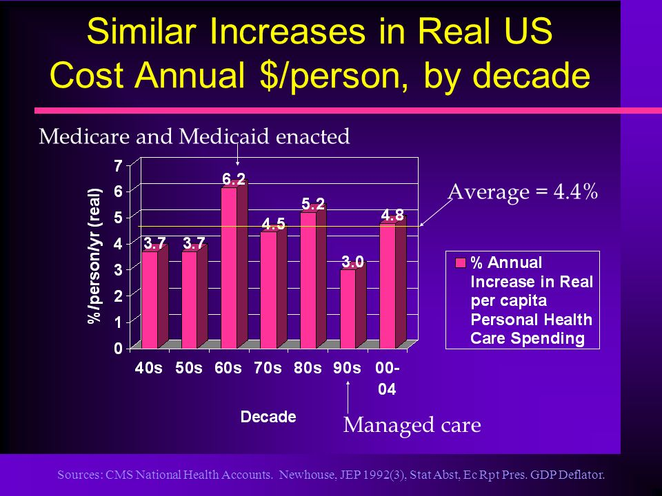 Sources: CMS National Health Accounts. Newhouse, JEP 1992(3), Stat Abst, Ec Rpt Pres. GDP Deflator. Similar Increases in Real US Cost Annual $/person,