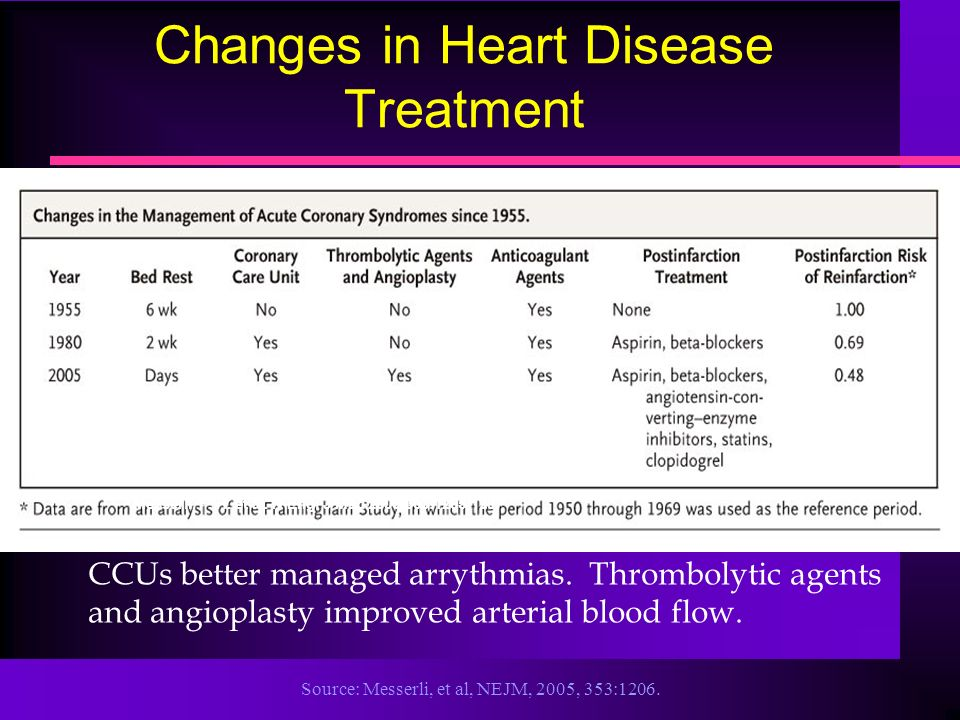 Source: Messerli, et al, NEJM, 2005, 353:1206. Messerli, F. H. et al. N Engl J Med 2005;353:1205-1207 Changes in Heart Disease Treatment CCUs better m