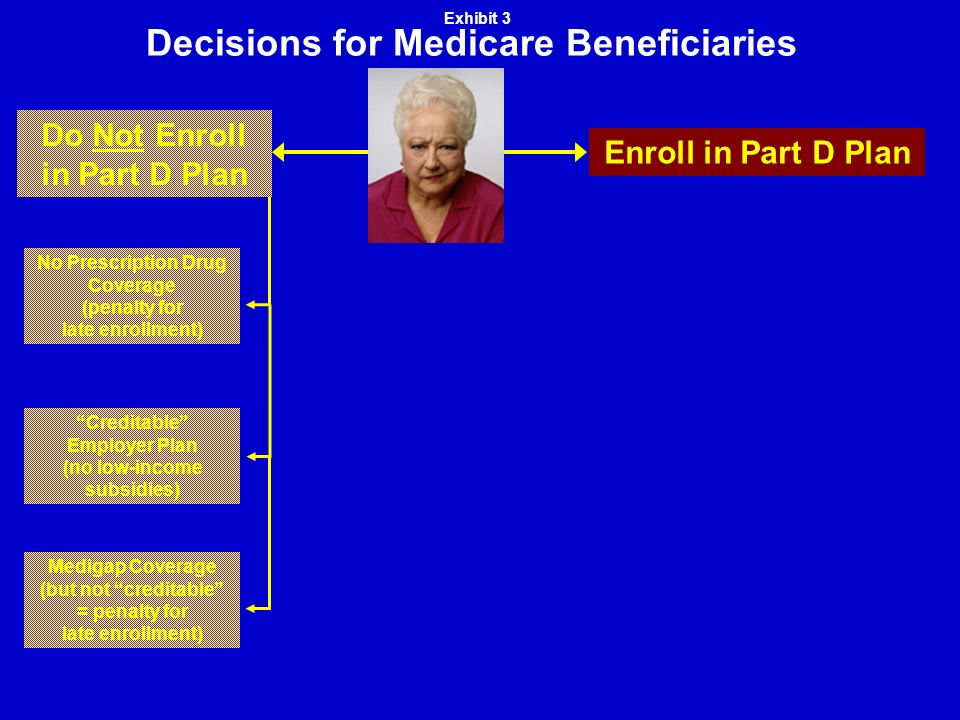 Decisions for Medicare Beneficiaries Medigap Coverage (but not creditable = penalty for late enrollment) Creditable Employer Plan (no low-income subsidies) No Prescription Drug Coverage (penalty for late enrollment) Do Not Enroll in Part D Plan Enroll in Part D Plan Exhibit 3