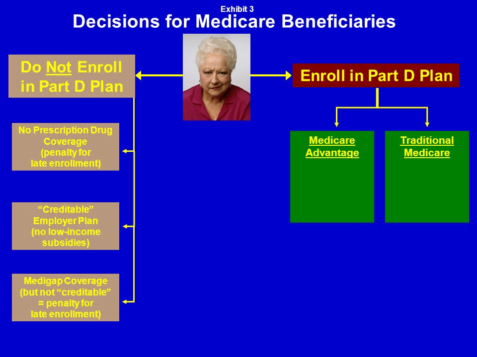 Decisions for Medicare Beneficiaries Medigap Coverage (but not creditable = penalty for late enrollment) Creditable Employer Plan (no low-income subsidies) No Prescription Drug Coverage (penalty for late enrollment) Do Not Enroll in Part D Plan Enroll in Part D Plan Traditional Medicare Medicare Advantage Exhibit 3