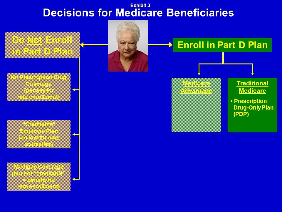 Decisions for Medicare Beneficiaries Medigap Coverage (but not creditable = penalty for late enrollment) Creditable Employer Plan (no low-income subsidies) No Prescription Drug Coverage (penalty for late enrollment) Do Not Enroll in Part D Plan Enroll in Part D Plan Traditional Medicare Prescription Drug-Only Plan (PDP) Medicare Advantage Exhibit 3