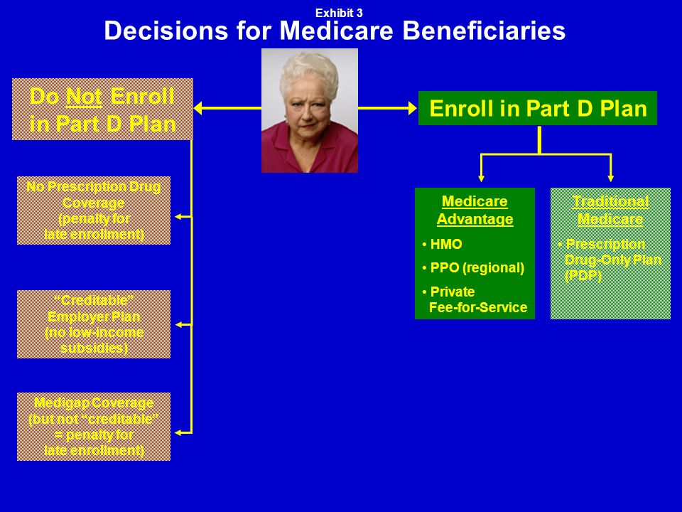 Decisions for Medicare Beneficiaries Medigap Coverage (but not creditable = penalty for late enrollment) Creditable Employer Plan (no low-income subsidies) No Prescription Drug Coverage (penalty for late enrollment) Do Not Enroll in Part D Plan Enroll in Part D Plan Traditional Medicare Prescription Drug-Only Plan (PDP) Medicare Advantage HMO PPO (regional) Private Fee-for-Service Exhibit 3
