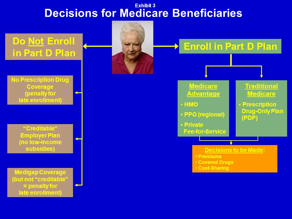 Decisions for Medicare Beneficiaries Medigap Coverage (but not creditable = penalty for late enrollment) Creditable Employer Plan (no low-income subsidies) No Prescription Drug Coverage (penalty for late enrollment) Do Not Enroll in Part D Plan Enroll in Part D Plan Traditional Medicare Prescription Drug-Only Plan (PDP) Medicare Advantage HMO PPO (regional) Private Fee-for-Service Exhibit 3 Decisions to be Made: Premiums Covered Drugs Cost-Sharing