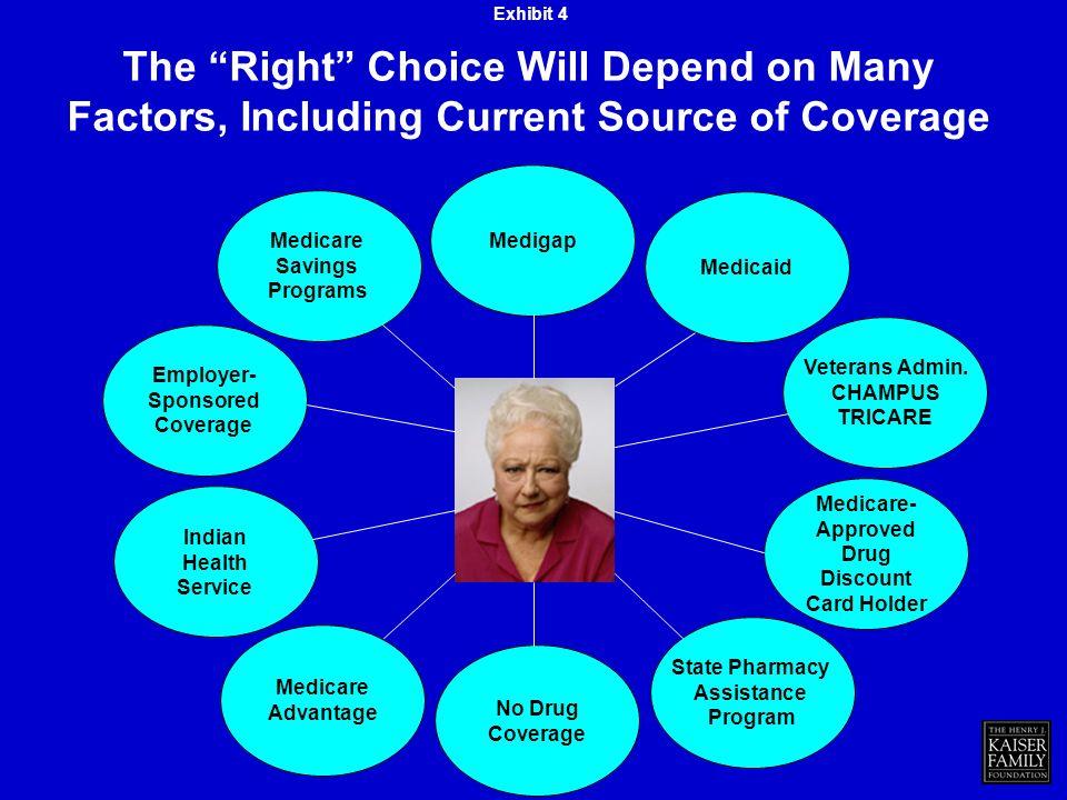 Employer- Sponsored Coverage Indian Health Service Medigap Medicaid Veterans Admin.