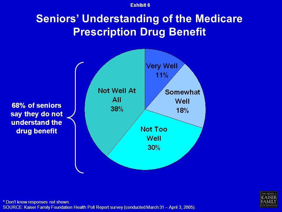Seniors Understanding of the Medicare Prescription Drug Benefit * Dont know responses not shown.