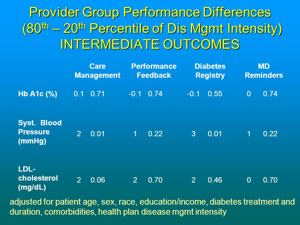 Provider Group Performance Difference (%) (80 th – 20 th Percentile of Dis Mgmt Intensity) PROCESS MEASURES Care Management Performance Feedback Diabetes Registry MD Reminders Hb A1c Test110.00190.000190.0140.07 LDL-C Test130.000180.001110.0120.59 Retinal Exam70.0180.00140.1370.001 Urine Albumin 160.0001110.0001130.01100.01 Foot Exam80.016 30.4550.05 Aspirin Advised 00.9910.7430.3030.38 adjusted for patient age, sex, race, education/income, diabetes treatment and duration, comorbidities, SF-12 (PCS), health plan disease mgmt intensity