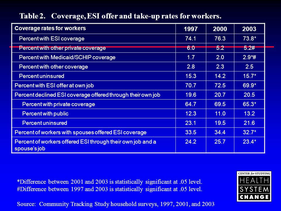 Coverage rates for workers 199720002003 Percent with ESI coverage74.176.373.8* Percent with other private coverage6.05.25.2# Percent with Medicaid/SCHIP coverage1.72.02.9*# Percent with other coverage2.82.32.5 Percent uninsured15.314.215.7* Percent with ESI offer at own job70.772.569.9* Percent declined ESI coverage offered through their own job19.620.720.5 Percent with private coverage64.769.565.3* Percent with public12.311.013.2 Percent uninsured23.119.521.6 Percent of workers with spouses offered ESI coverage33.534.432.7* Percent of workers offered ESI through their own job and a spouses job 24.225.723.4* *Difference between 2001 and 2003 is statistically significant at.05 level.