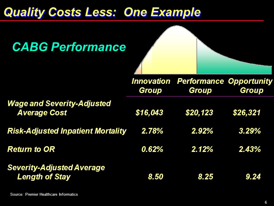 6 Quality Costs Less: One Example Source: Premier Healthcare Informatics CABG Performance Wage and Severity-Adjusted Average Cost$16,043$20,123$26,321
