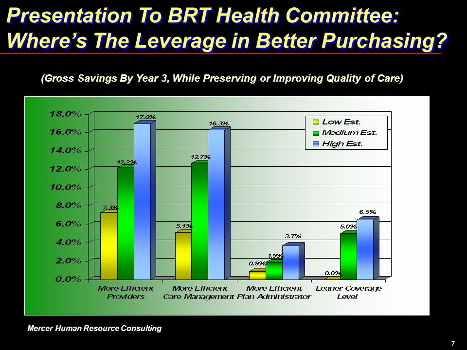 7 Presentation To BRT Health Committee: Wheres The Leverage in Better Purchasing? Presentation To BRT Health Committee: Wheres The Leverage in Better