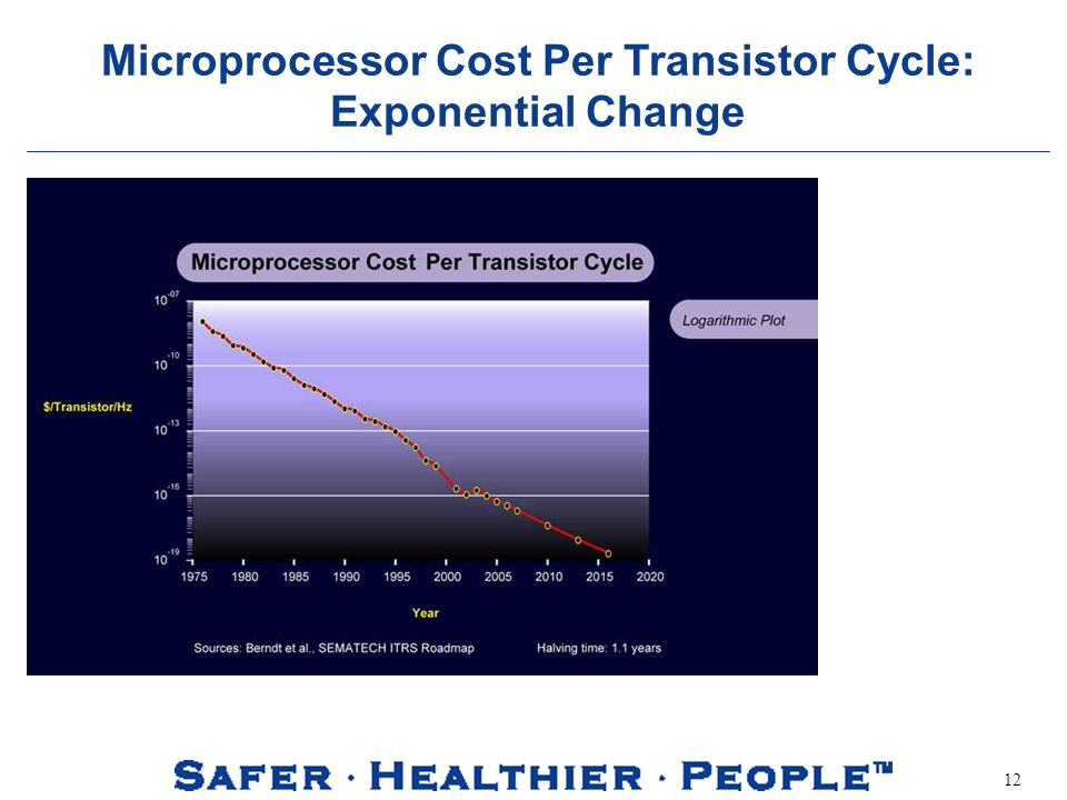 12 Microprocessor Cost Per Transistor Cycle: Exponential Change