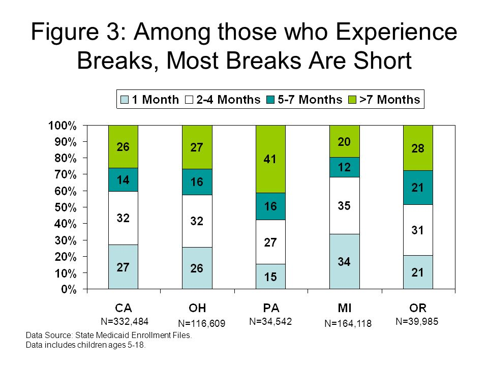 Figure 3: Among those who Experience Breaks, Most Breaks Are Short Data Source: State Medicaid Enrollment Files.