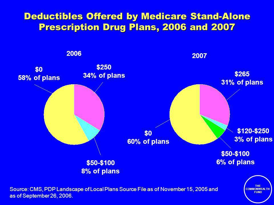 THE COMMONWEALTH FUND Deductibles Offered by Medicare Stand-Alone Prescription Drug Plans, 2006 and 2007 $0 58% of plans $50-$100 8% of plans $250 34% of plans Source: CMS, PDP Landscape of Local Plans Source File as of November 15, 2005 and as of September 26, 2006.