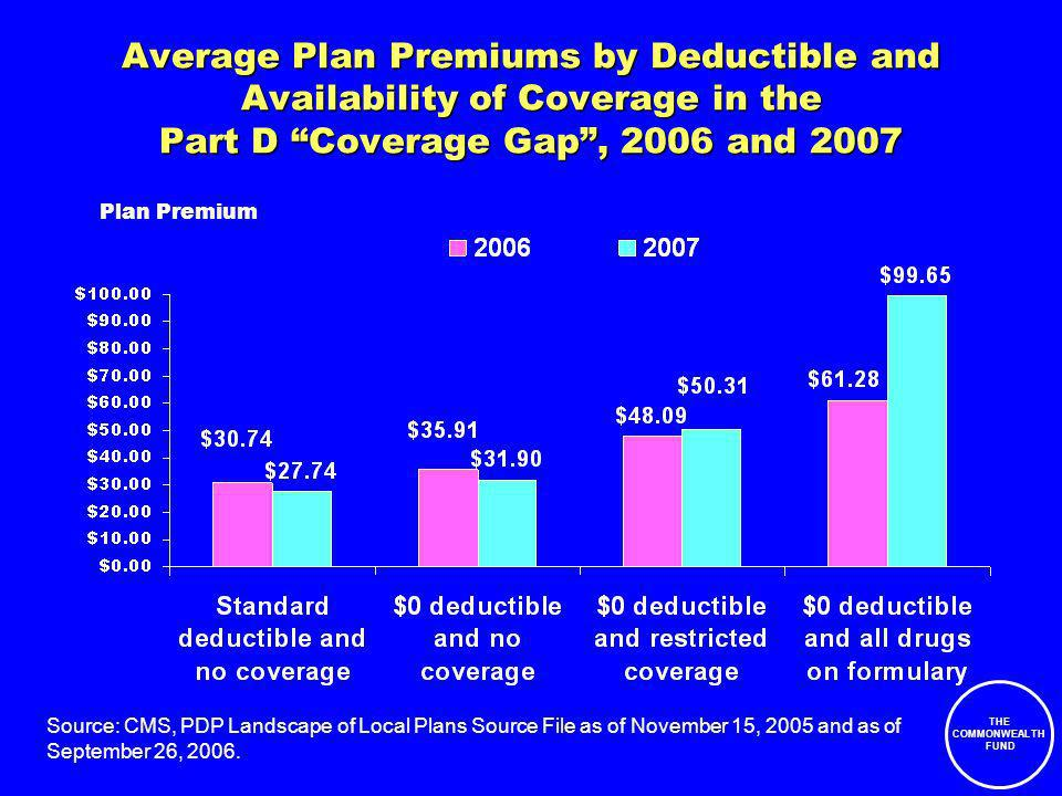 THE COMMONWEALTH FUND Average Plan Premiums by Deductible and Availability of Coverage in the Part D Coverage Gap, 2006 and 2007 Plan Premium Source: CMS, PDP Landscape of Local Plans Source File as of November 15, 2005 and as of September 26, 2006.