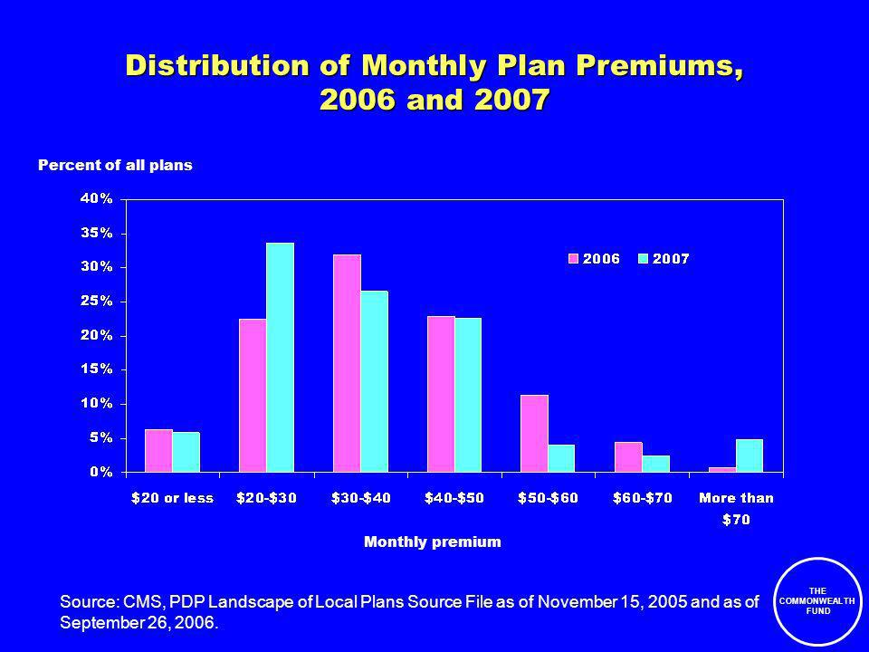 THE COMMONWEALTH FUND Distribution of Monthly Plan Premiums, 2006 and 2007 Source: CMS, PDP Landscape of Local Plans Source File as of November 15, 2005 and as of September 26, 2006.