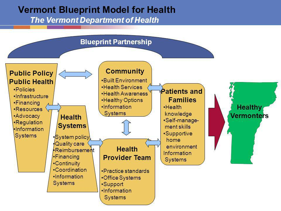 The Vermont Department of Health Vermont Blueprint Model for Health Healthy Vermonters Patients and Families Community Health Provider Team Practice standards Office Systems Support Information Systems Built Environment Health Services Health Awareness Healthy Options Information Systems Health Systems Public Policy Public Health System policy Quality care Reimbursement Financing Continuity Coordination Information Systems Policies Infrastructure Financing Resources Advocacy Regulation Information Systems Health knowledge Self-manage- ment skills Supportive home environment Information Systems Blueprint Partnership