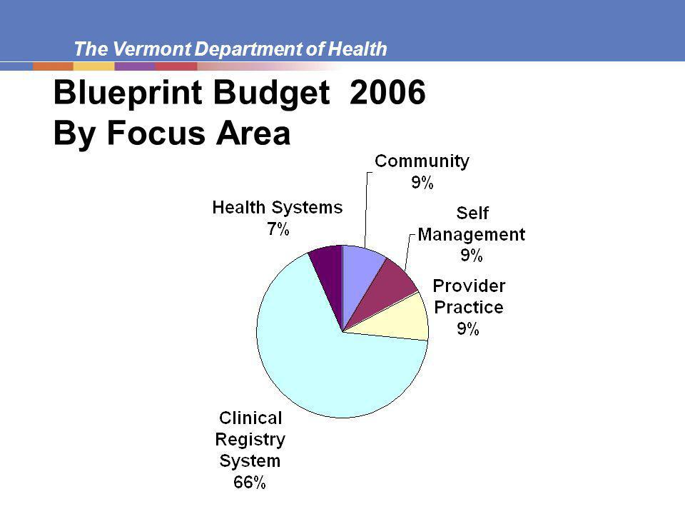 The Vermont Department of Health Blueprint Budget 2006 By Focus Area