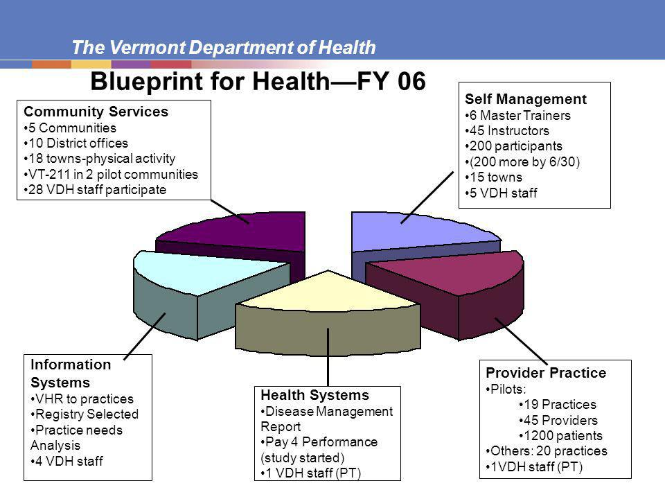 The Vermont Department of Health Blueprint for HealthFY 06 Self Management 6 Master Trainers 45 Instructors 200 participants (200 more by 6/30) 15 towns 5 VDH staff Health Systems Disease Management Report Pay 4 Performance (study started) 1 VDH staff (PT) Information Systems VHR to practices Registry Selected Practice needs Analysis 4 VDH staff Provider Practice Pilots: 19 Practices 45 Providers 1200 patients Others: 20 practices 1VDH staff (PT) Community Services 5 Communities 10 District offices 18 towns-physical activity VT-211 in 2 pilot communities 28 VDH staff participate