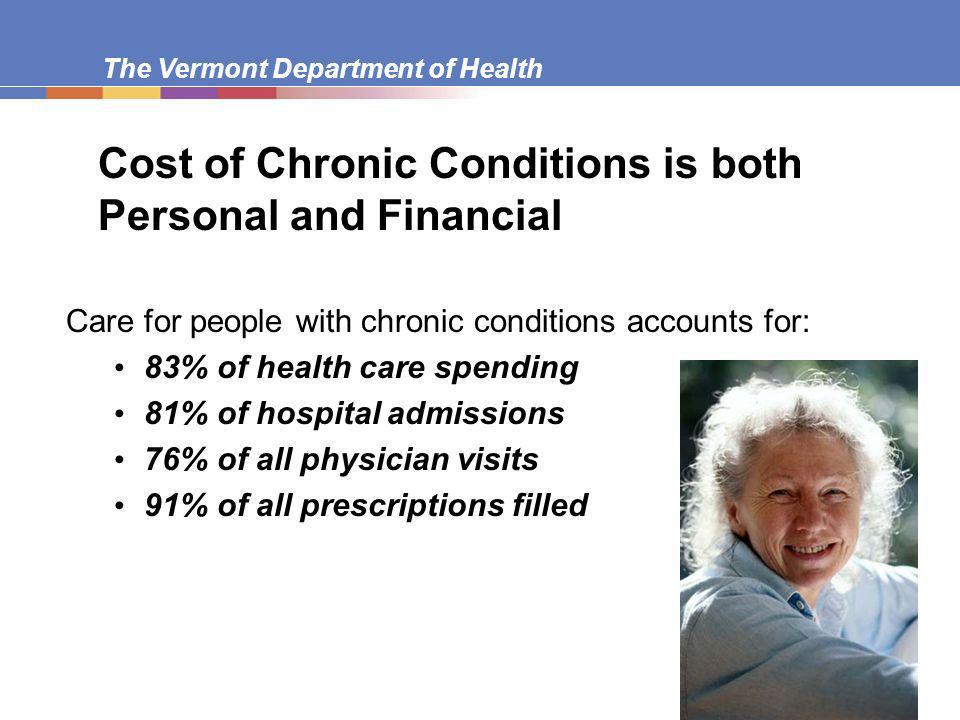 The Vermont Department of Health Cost of Chronic Conditions is both Personal and Financial Care for people with chronic conditions accounts for: 83% of health care spending 81% of hospital admissions 76% of all physician visits 91% of all prescriptions filled