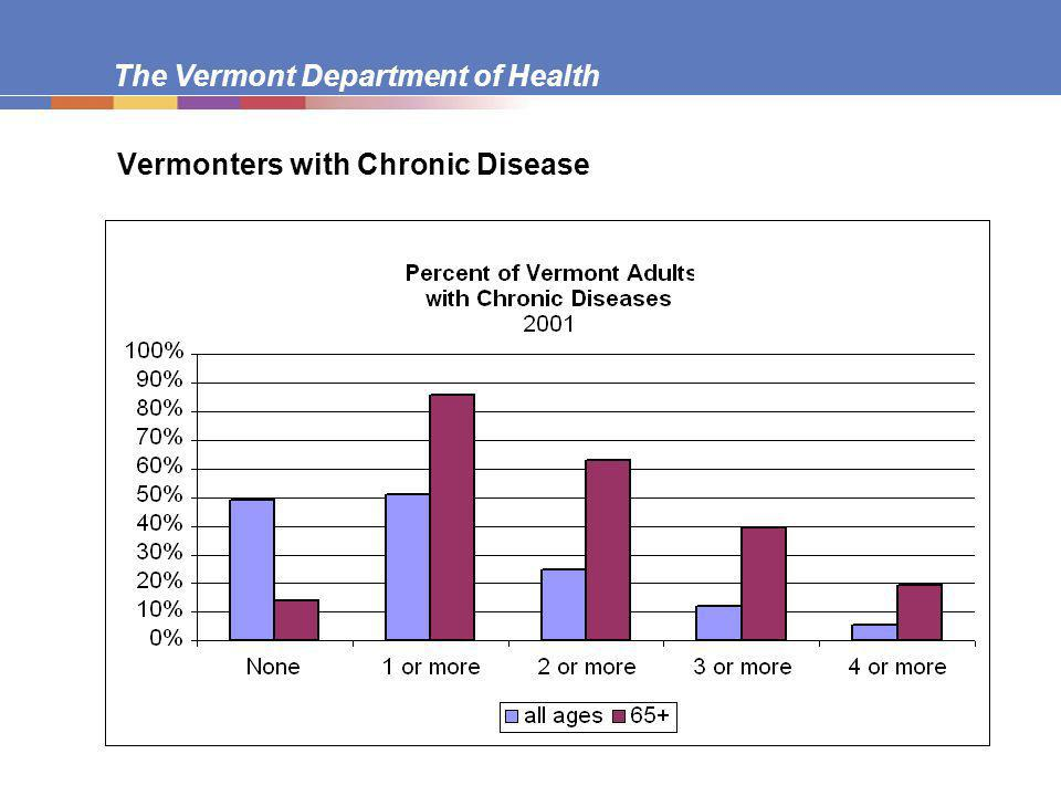 The Vermont Department of Health Vermonters with Chronic Disease