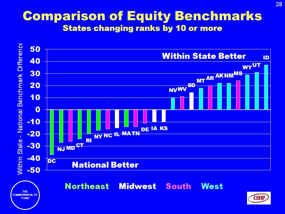 28 THE COMMONWEALTH FUND Comparison of Equity Benchmarks States changing ranks by 10 or more National Better Within State Better Northeast Midwest South West