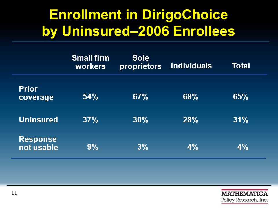 11 Enrollment in DirigoChoice by Uninsured–2006 Enrollees 4% 3%9% Response not usable 31%28%30%37%Uninsured 65%68%67%54% Prior coverage TotalIndividuals Sole proprietors Small firm workers