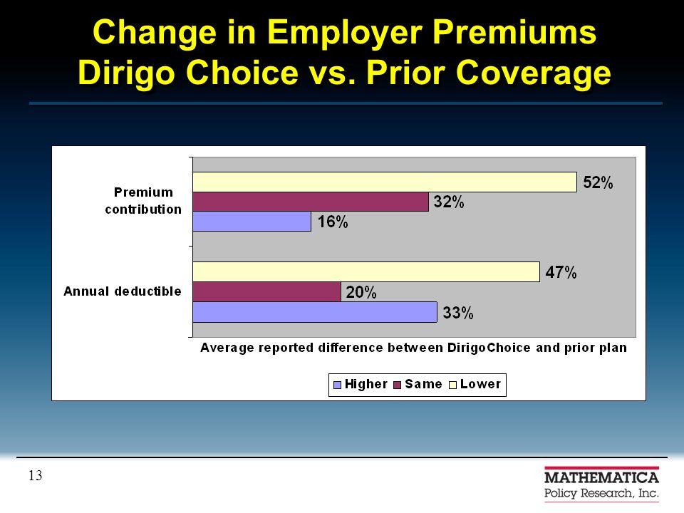 13 Change in Employer Premiums Dirigo Choice vs. Prior Coverage